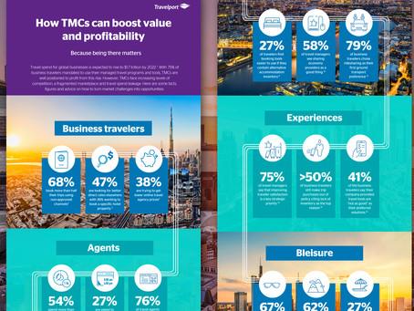 Čo môže TMC urobiť, aby si získala a udržala klientelu a zvýšila tak príjmy?