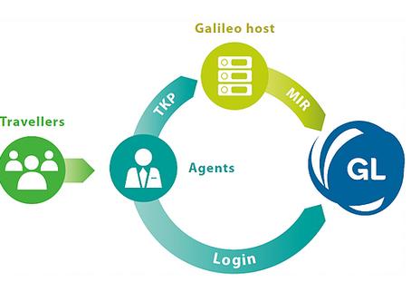 GO-LINK - Sistem financiar per shitjet ditore nga sistemi i rezervimit Galileo