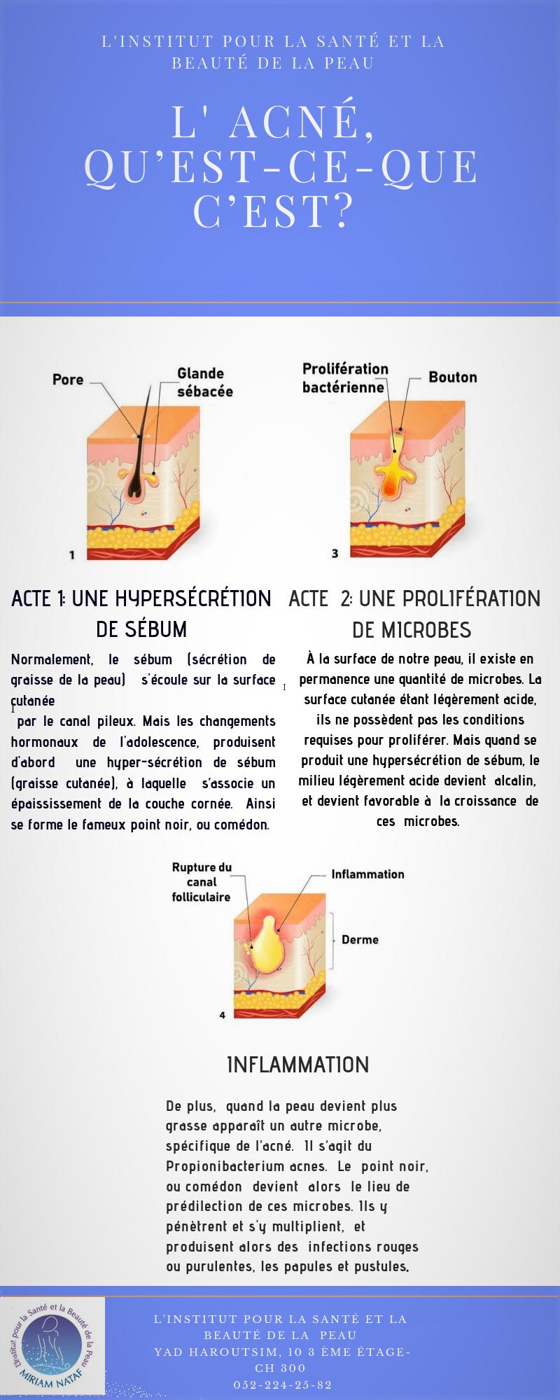 déroulement de l'acné