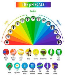 Qu'est-ce que le pH ?Pourquoi est-il important?