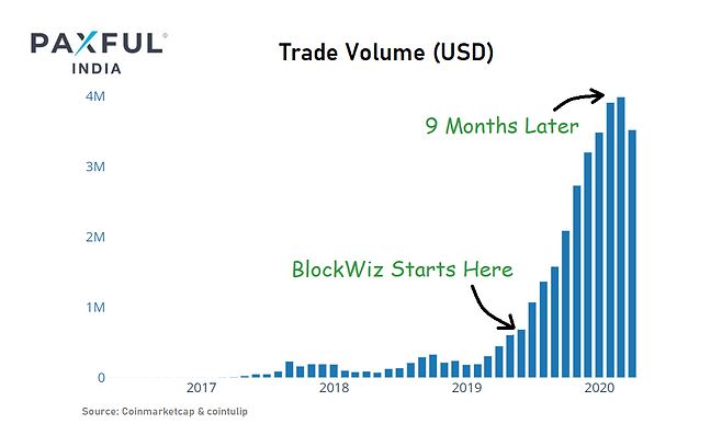 pax 9 month trade volume.png