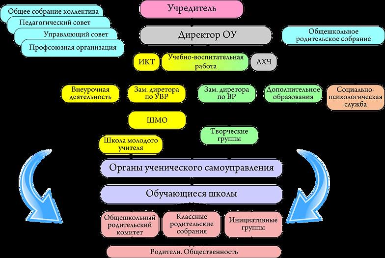 Структура и органы управления ОУ.png