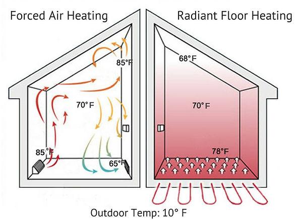 Air forces radiant heating.jpg