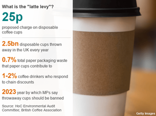 Latte levy: a narrow-minded solution to 'war on waste'?