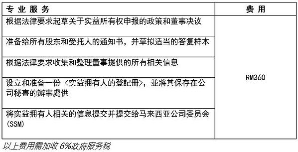 Fee structure for BO Chinese.JPG