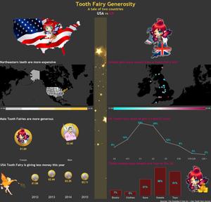 Tooth Fairy USA vs UK