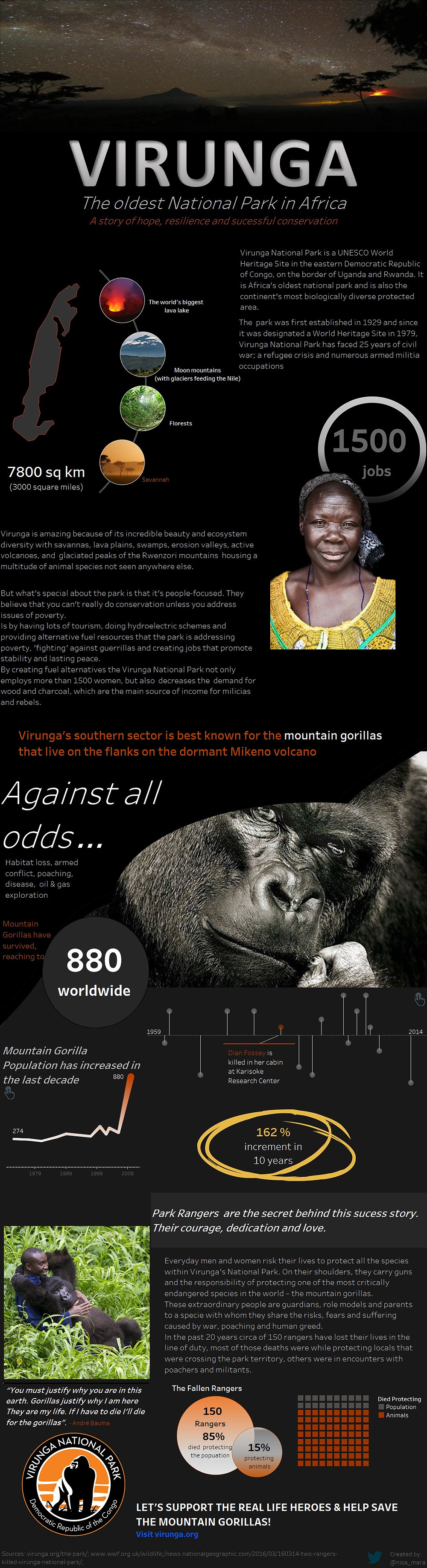 Virunga- ironviz