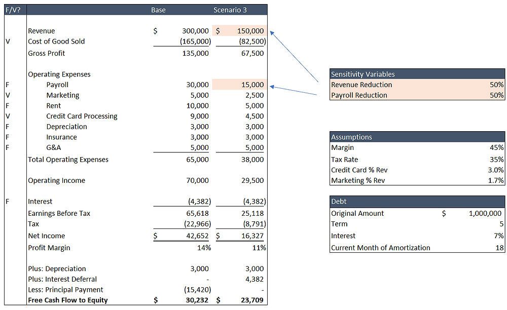 Income Statement Assumptions