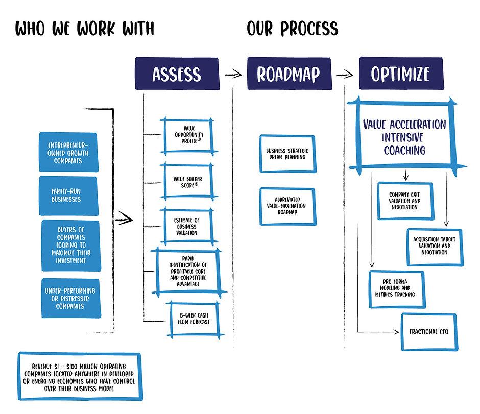 Emerge Dynamics Process-2021.jpg