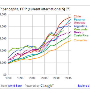 Searching for Global Economies That Foster Private Company Prosperity: An Exploration of Chile