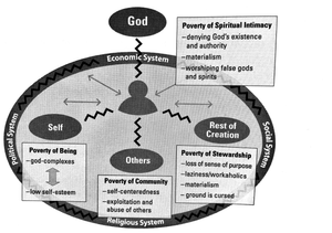 The effects of the fall on our relationships with God. Adapted from Bryant L. Myers, Walking with the Poor: Principles and Practices of Transformational Development (Maryknoll, N.Y.: Orbis Books, 1999), 27