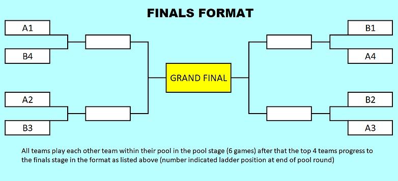 finals format teachers games.png