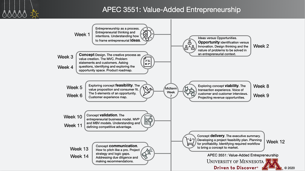 APEC 3551 Course Flow Infographic.png