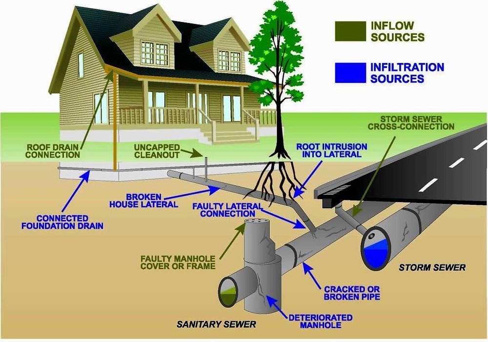 Sewer-Line-Materials