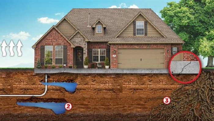 Soil Types and Their Effects on Home Foundation Repair