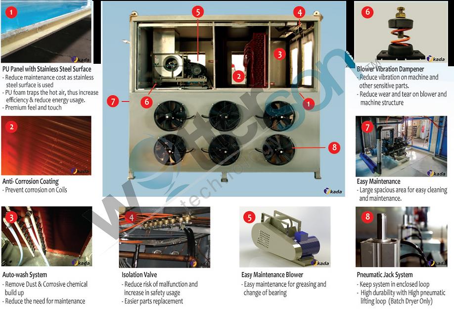 Sludge dryer component