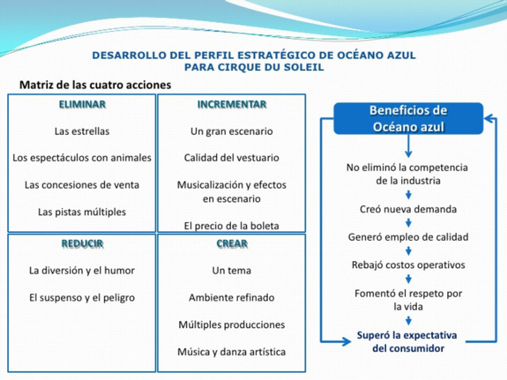 estrategia-oceano-azul-13-728