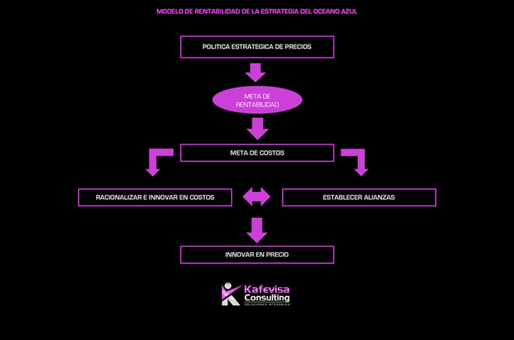 MODELO DE RENTABILIDAD