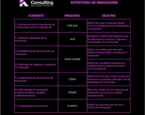 Componentes Básicos para definir una estrategia de Innovación