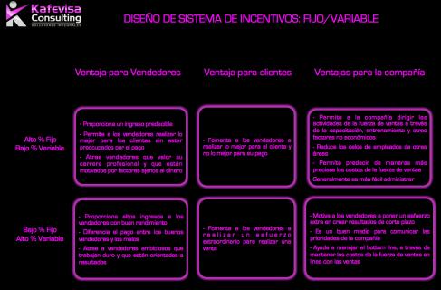 Diseño de Incentivos para fuerza de ventas II