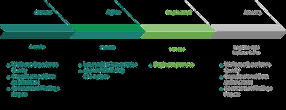 Azora Project Process.png