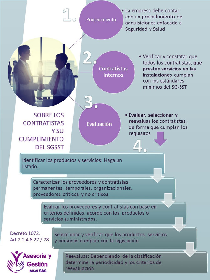 Requisitos de Contratistas frente al SGSST
