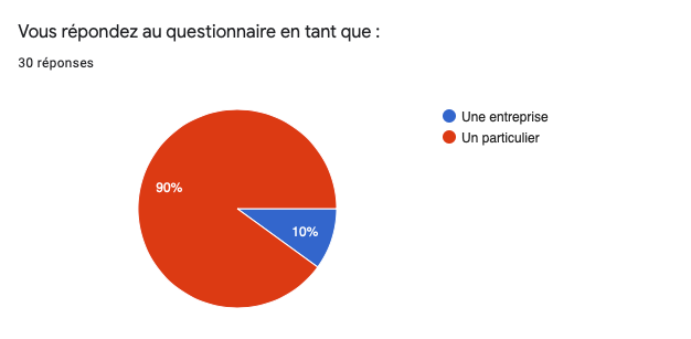 Questionnaire Satisfaction Clients 2019