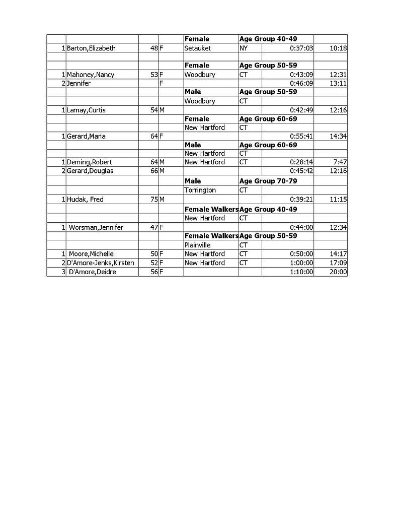 revised 2020 Race Results-page-002.jpg