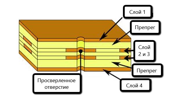 Типичный набор слоев печатной платы