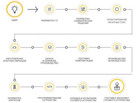 Этапы контрактного производства электроники