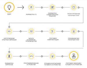 Этапы производства электронного модуля