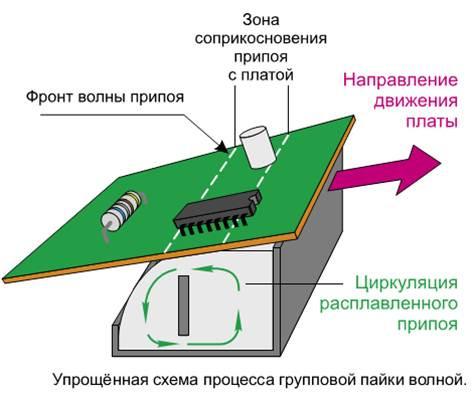 Процесс пайки волной в визуальной форме