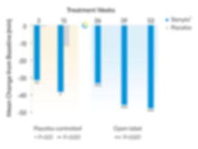Slenyto significantly shortens Sleep Latency