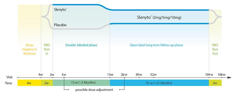 Slenyto study design