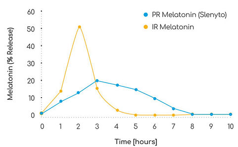 Slenyto mimics endogenous melatonin secretion, preserving physiological sleep pattern