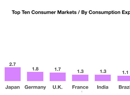 Worlds Largest Consumer Markets - Global Commerce