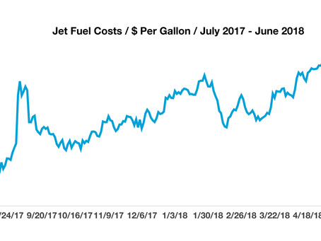 Rising Jet Fuel Costs Push Airfares Higher