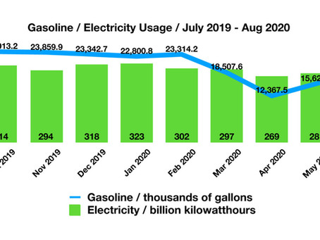 Consumer Energy Usage