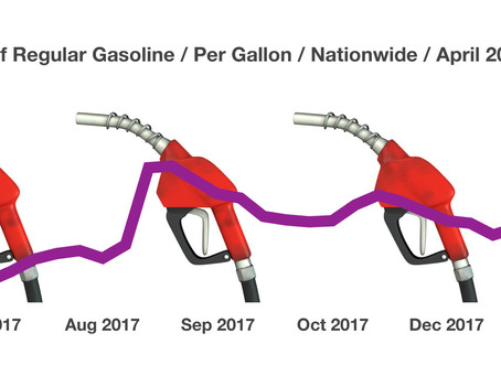 Gasoline Prices Heading Higher This Summer - Commodities Update