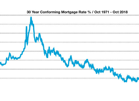 Housing Market Review