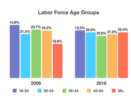 Labor Demographics