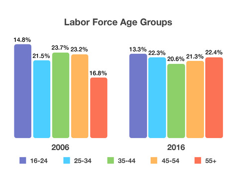 Labor Demographics