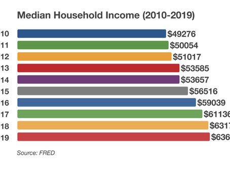 Consumer Income