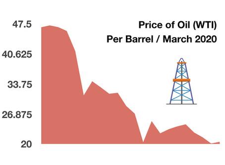 Energy Sector Update