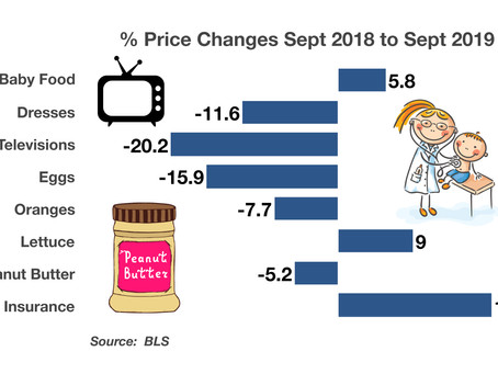 Consumer Markets