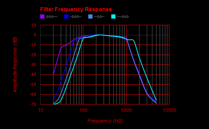Thinklabs Electronic Stethoscope Sound Filtering.