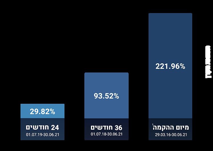 גרף מאי 2021 סופי.png