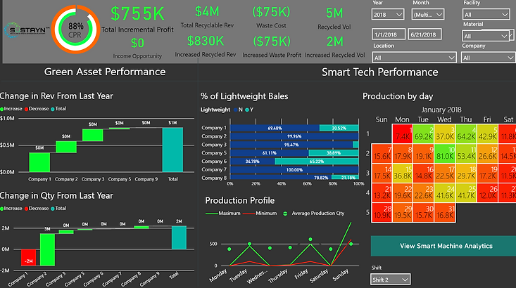 Sustayn Analytics - Real Time visualization Waste Management Tracking Platform