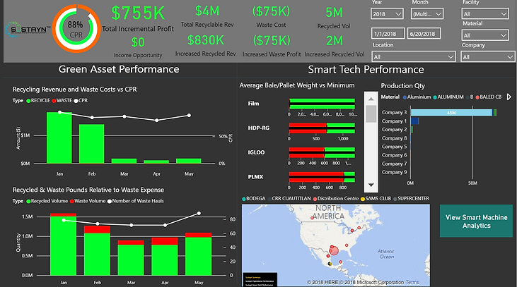 Sustayn Analytics - Live Analytics Dashboard for Recycle and Waste Management