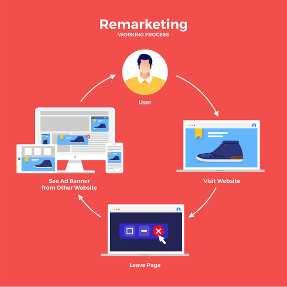 Some Reasons Why Remarketing is a Significant Digital Marketing Strategy